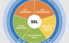 Navigation to Story: Social-Emotional Learning vs Standardized Tests